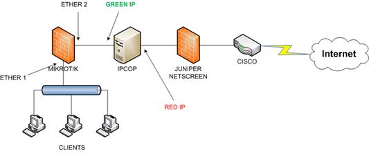 mikrotik_ipcop_network